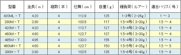 シマノ ボーダレスBB ( SHIMANO BORDERLESS BB ) スペック表