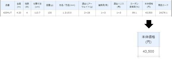 シマノ ボーダレスオリジナルモデル 420ML-T 価格