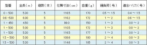 シマノ 鱗海AX ( SHIMANO RINKAI AX ) スペック