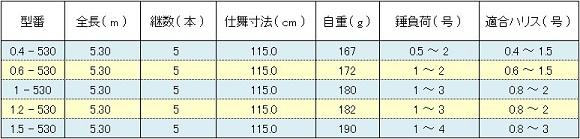 シマノ 鱗海アートレータ ( SHIMANO RINKAI ARTLETA ) スペック