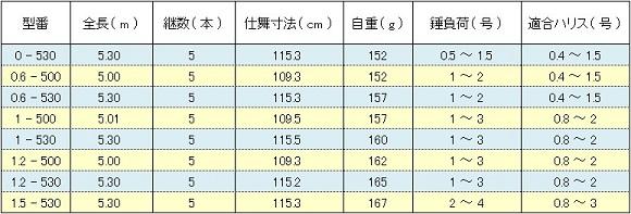 シマノ 鱗海エランサGP ( SHIMANO RINKAI ERANSA GP ) スペック