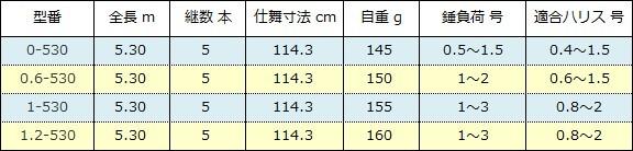 シマノ 鱗海スペシャル スペック表