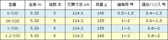 シマノ 鱗海スペシャル スペック表( 2016年 ).jpg
