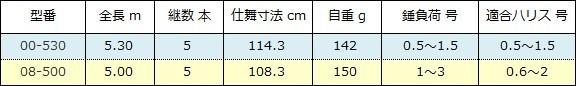 シマノ 鱗海スペシャル 追加スペック表( 2017年 ).jpg