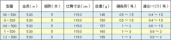 シマノ 鱗海スペシャルRB ( SHIMANO RINKAI SPECIAL RB ) スペック