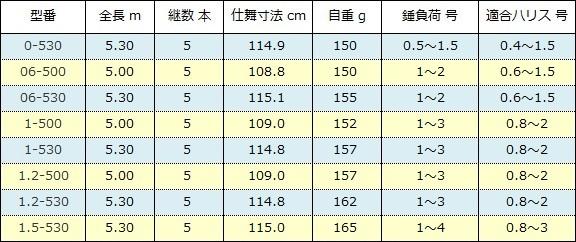 シマノ 鱗海マスターチューン( SHIMANO RINKAI MASTER TUNE )スペック表