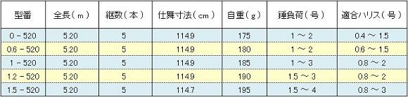 シマノ 鱗海SI ( SHIMANO RINKAI SI ) スペック