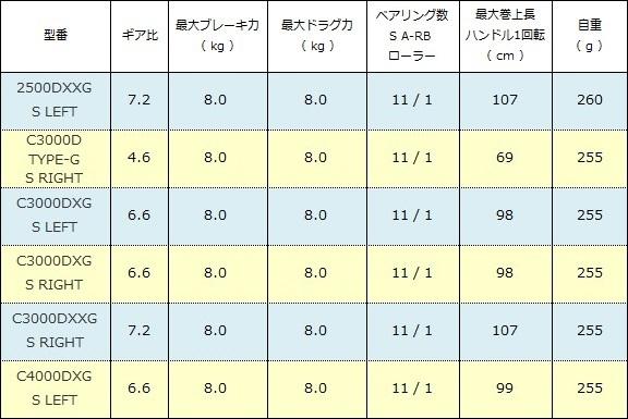 シマノ NEW BB-X ハイパーフォース SUT ブレーキタイプ スペック表( 2017年 )