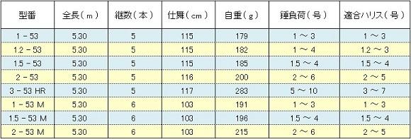 ダイワ インプレッサ磯 ( DAIWA IMPRESSA ISO ) スペック表