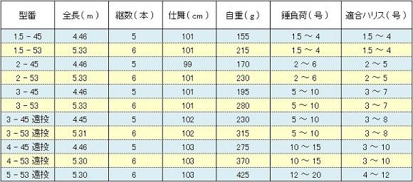ダイワ リバティクラブ 磯風 ( DAIWA LIBERTY CLUB ISOKAZE ) スペック表