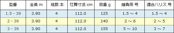 ダイワ リバティクラブ 磯風( DAIWA LIBERTY CLUB ISOKAZE )追加スペック表( 2016年4月 )