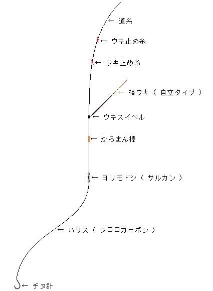 「 チヌ ( 黒鯛 ) 釣り入門 」 0021-1