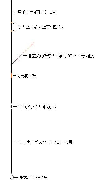 「 チヌ ( 黒鯛 ) 釣り入門 」 0166