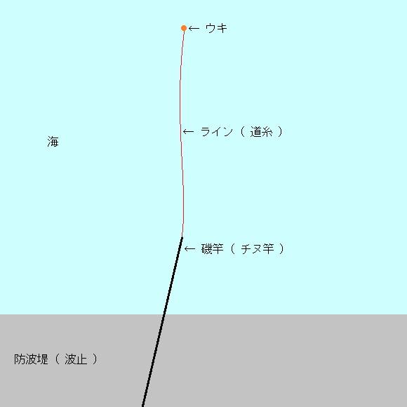 「 チヌ ( 黒鯛 ) 釣り入門 」 0179