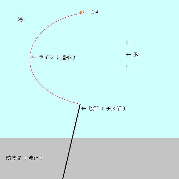 「 チヌ ( 黒鯛 ) 釣り入門 」 0180