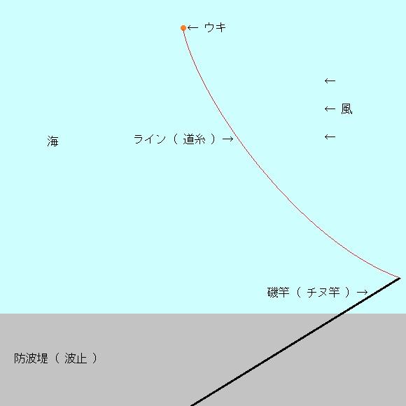 「 チヌ ( 黒鯛 ) 釣り入門 」 0181