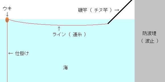 「 チヌ ( 黒鯛 ) 釣り入門 」 0182