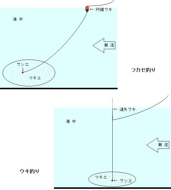 「 チヌ ( 黒鯛 ) 釣り入門 」 0228