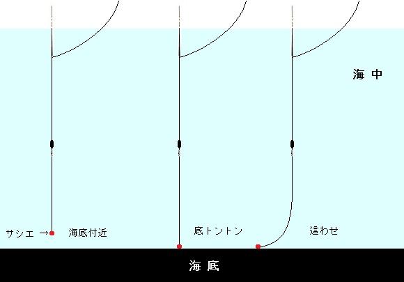「 チヌ ( 黒鯛 ) 釣り入門 」 0230