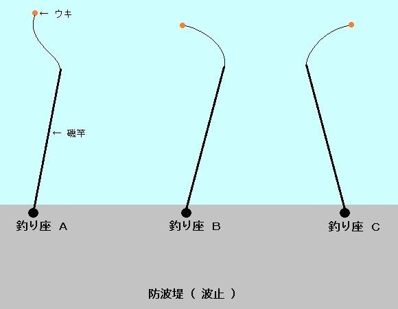 「 チヌ ( 黒鯛 ) 釣り入門 」 0257