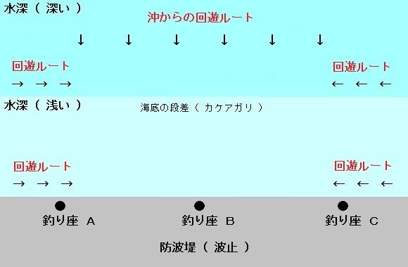 「 チヌ ( 黒鯛 ) 釣り入門 」 0260