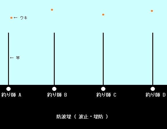 「 チヌ ( 黒鯛 ) 釣り入門 」 0288