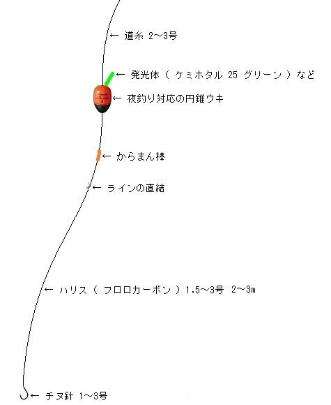 「 チヌ ( 黒鯛 ) 釣り入門 」 0422