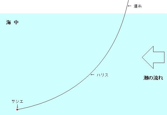 「 チヌ ( 黒鯛 ) 釣り入門 」 0427