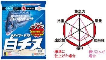 マルキュー チヌパワーV10白チヌ( 特性グラフ )