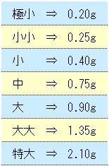 割ビシのサイズと重量 ( 換算表 )