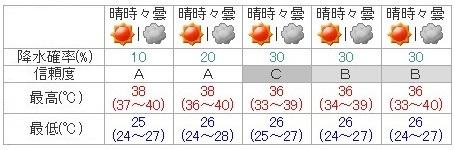 天気予報( 最低気温と最高気温 猛暑日 )
