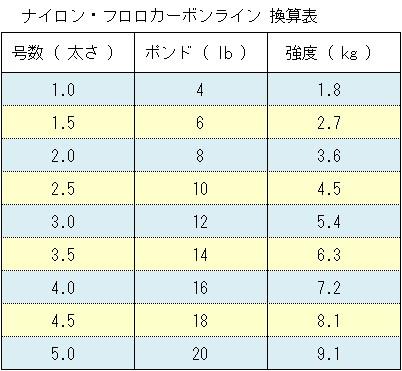 釣り糸 ( ナイロン・フロロカーボンライン ) 換算表