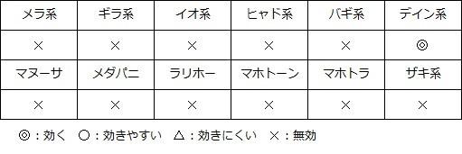 ドラゴンクエスト�V そして伝説へ... メタルキメラの呪文耐性.jpg